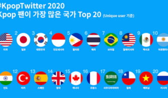 kpop twitter top 20 country